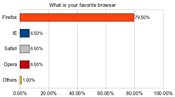 browser poll result
