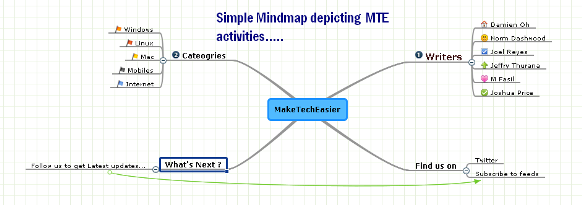 mindmap-of-mte