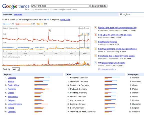 googlesites-trends