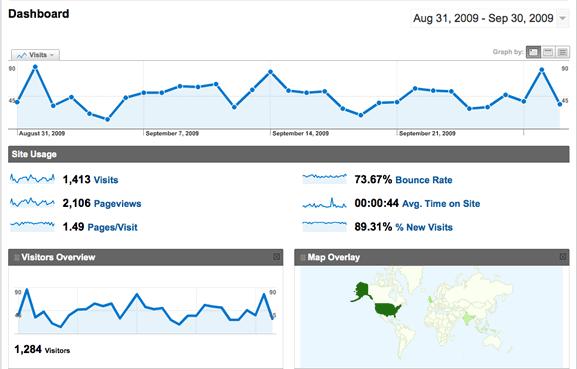 google analytics page