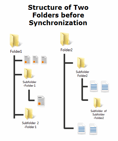 Folder structure before synchronization