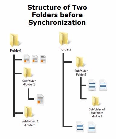 Folder structure before synchronization