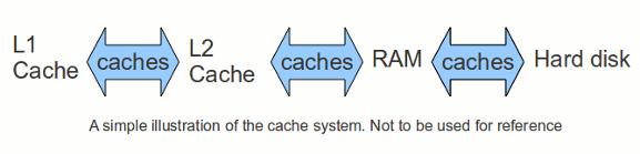 cpu-cache-system