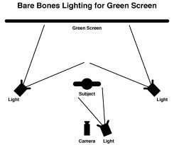 green-screen-lighting