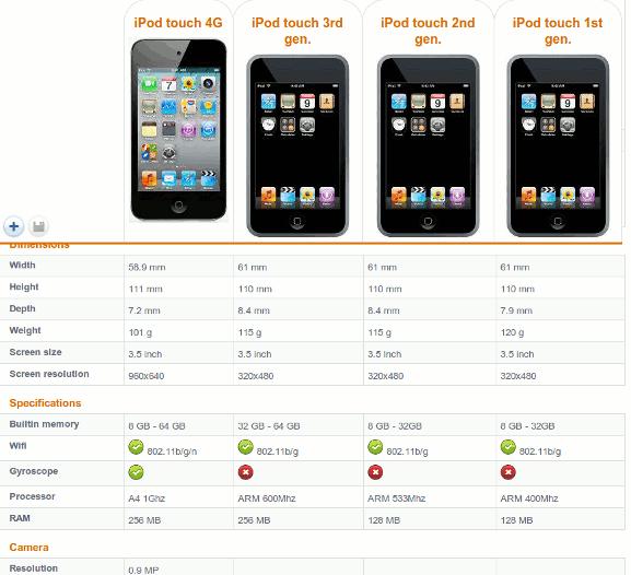 socialcompare-ipodtouch-comparison-table