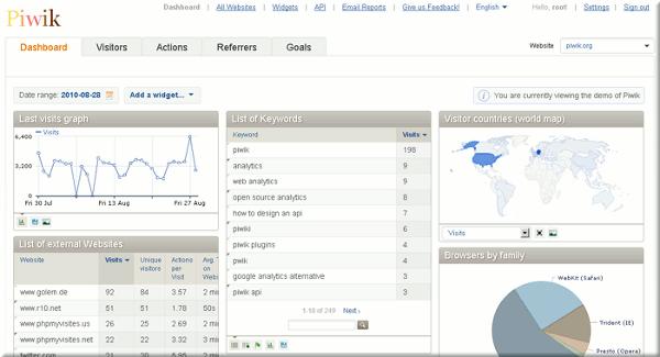 piwik-analytics