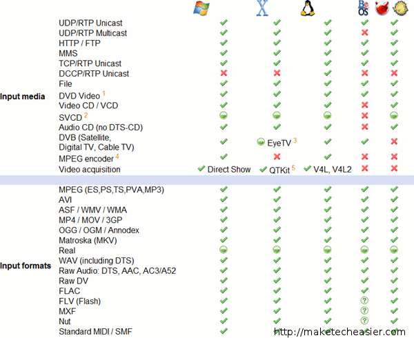 noow-vlc formats