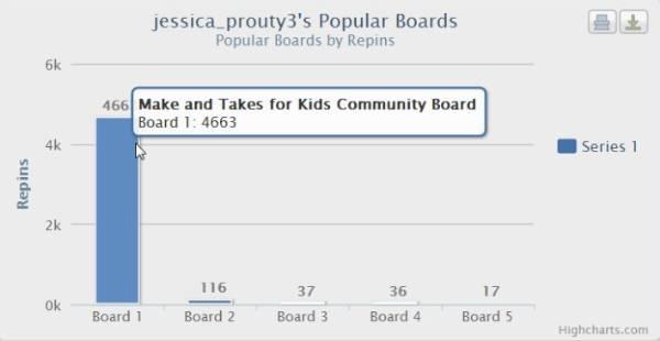 Pinterest-pinreach-popular-boards