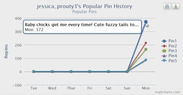 Pinterest-pinreach-popular-pin