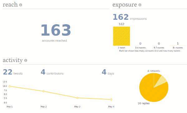 TweetReach-report
