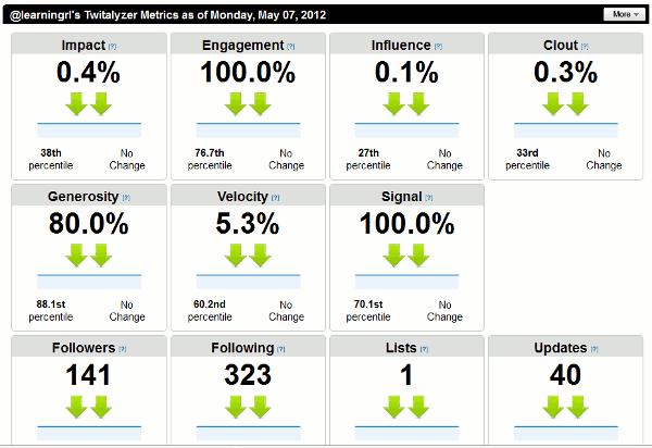 Twitalyzer-dashboard