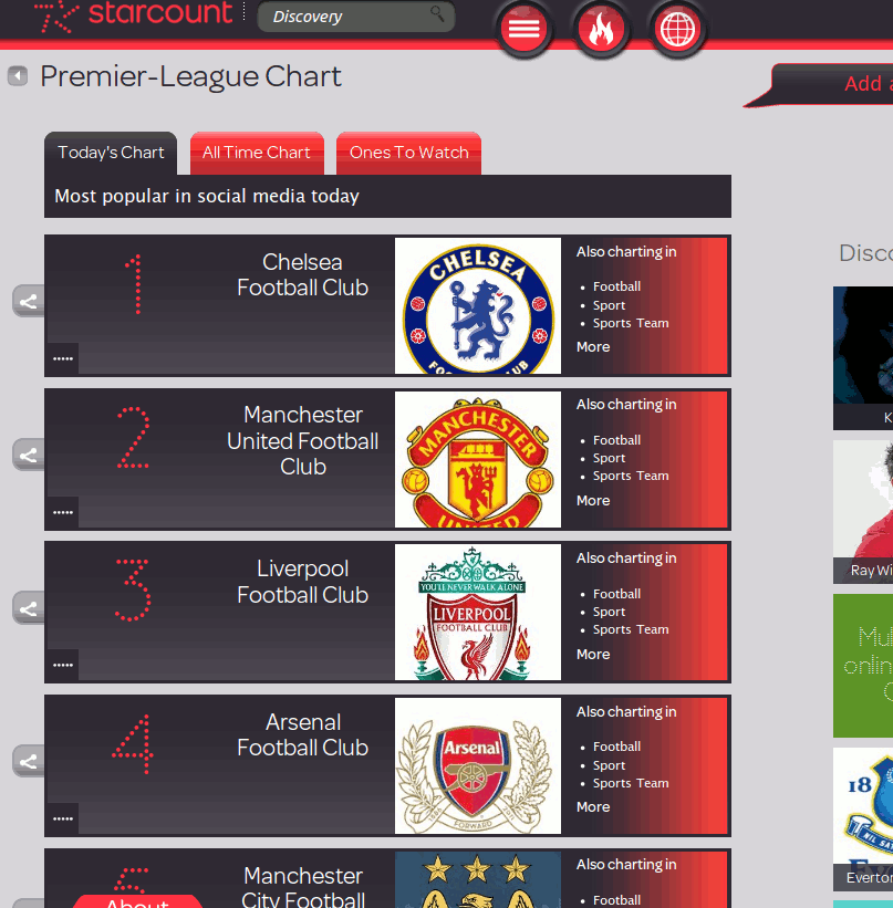 starcount-premier-league-chart