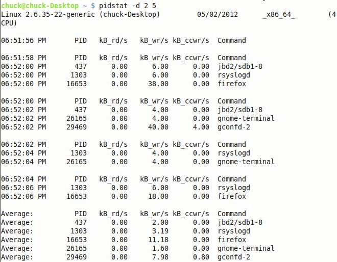 sysstat-pidstat-d25-results