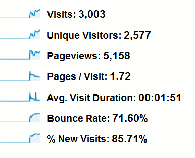 Google-overview-stats