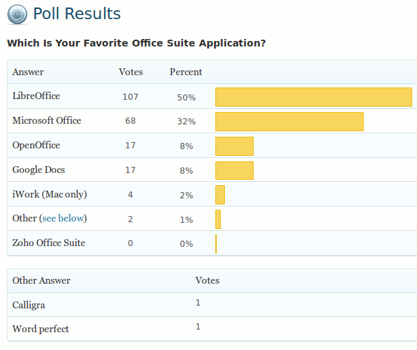 office-suite-poll-result