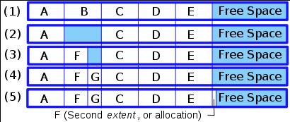 linux_fragmentation-table