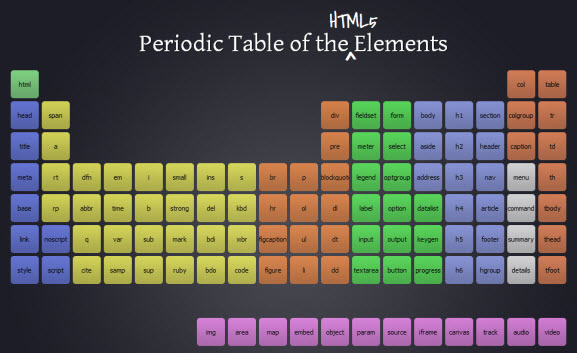 thimble-periodic-table-html5-elements