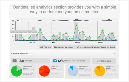 Check your emial analytics to help you get th emost from your email.