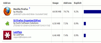 How to Check Your Firefox Addons Memory Consumption [Quick Tips]