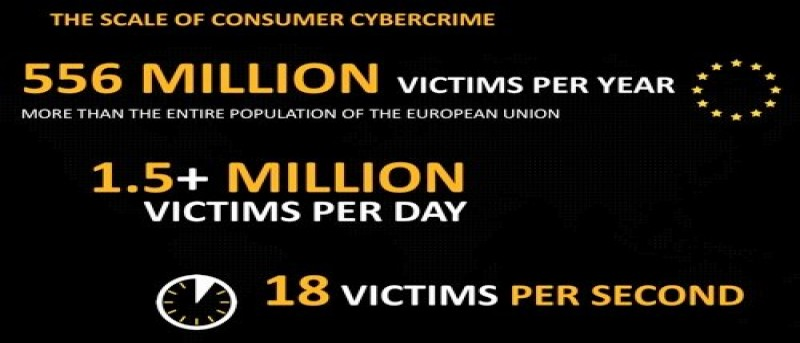 The Numbers Behind Cybercrime –  18 Victims Per Second, And You Could Be One Of Them