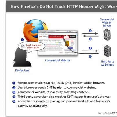 Browser-Cookies-Firefox-DNT-Example