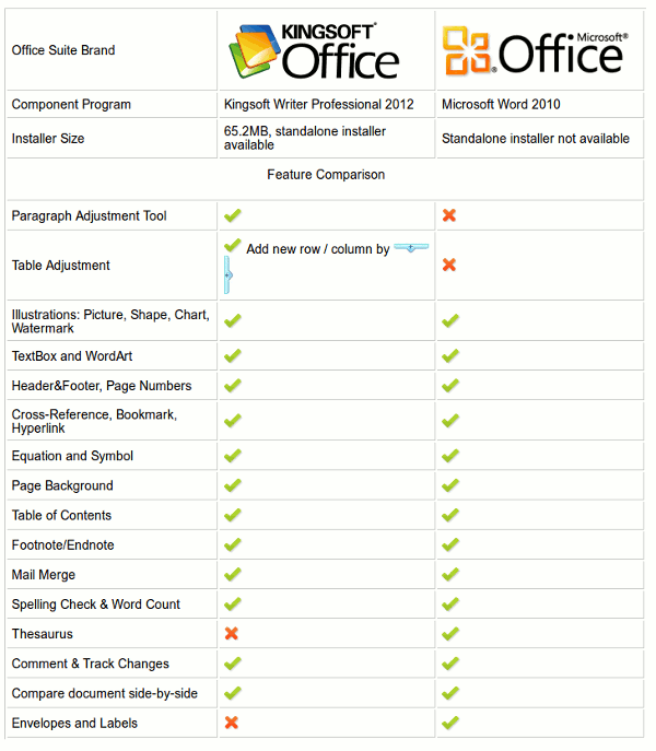 wpsoffice-comparison-chart