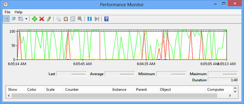 How to Use Windows 8 Performance Monitor to Analyse Your System Performance