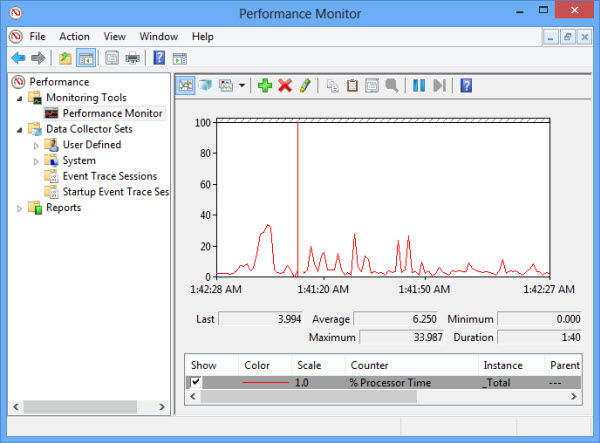 Windows 8 Performance Monitor