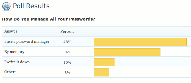 manage-password-poll-result