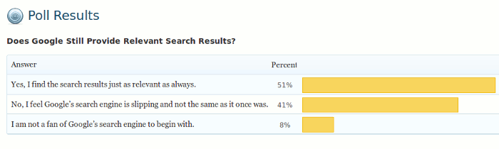 poll-result-google-search