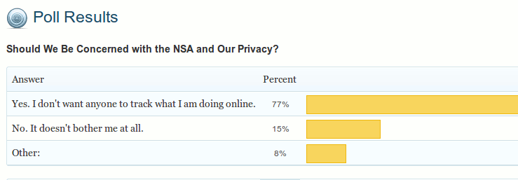 poll-result-nsa-prism