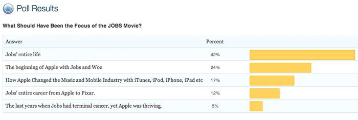 poll-result-JOBS-movie