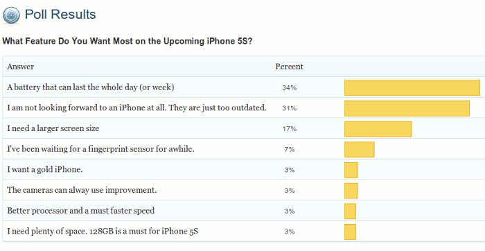 poll-result-iphone5s