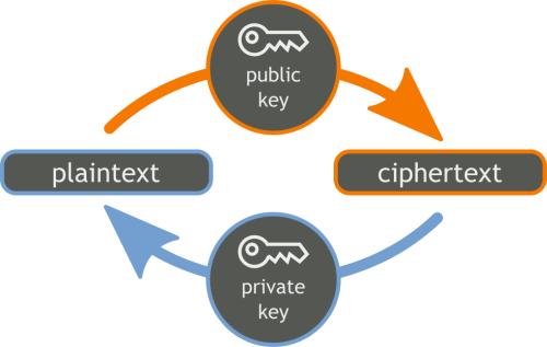 about encryption asymmetric