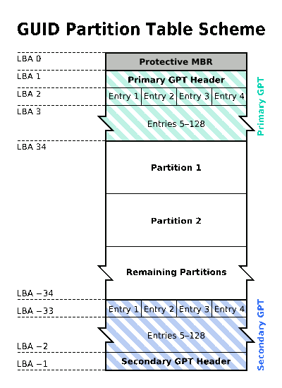gpt-partition-scheme