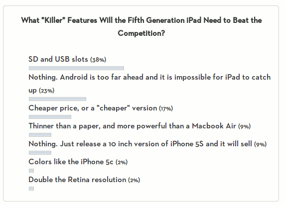 poll-result-5th-gen-ipad