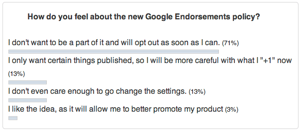 poll-result-google-endorsement