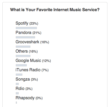 poll-result-music-service