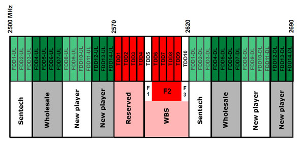 lteslow-spectrum