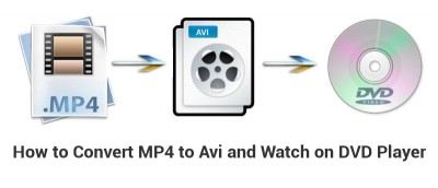 How to Convert an MP4 to Avi in Ubuntu (and Watch on a DVD Player)