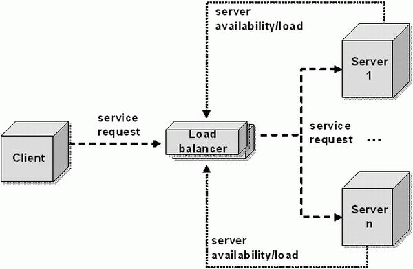loadbalancing-servers
