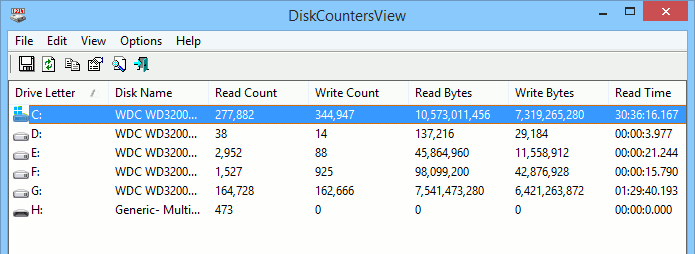 DiskCounterView: See the total number of operations and reads and writes.