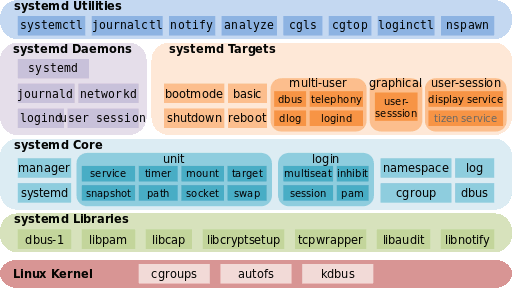 systemd-infographic