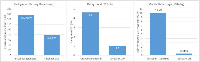 FB-Lite---Performance-Comparison