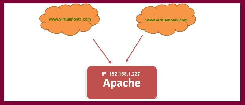 Setting Up Name-Based Virtualhost Apache