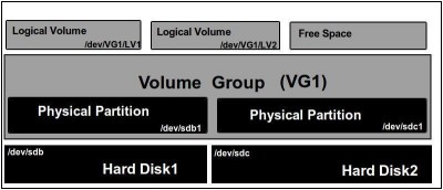 What LVM Is and How to Set It Up in Ubuntu