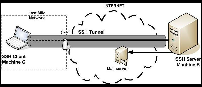 Secure SSH Server In Ubuntu 14.04
