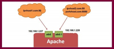 Setting Up IP and Port Based Virtualhost Apache
