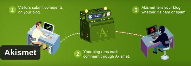 wordpress-plugins-askimet