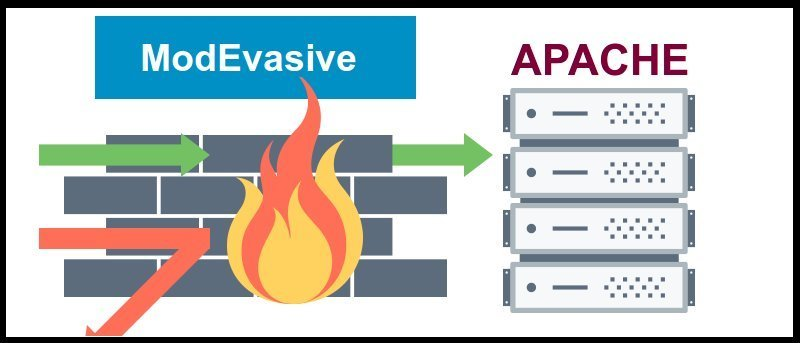 How to Protect Against DDoS with Mod_evasive on Apache Server